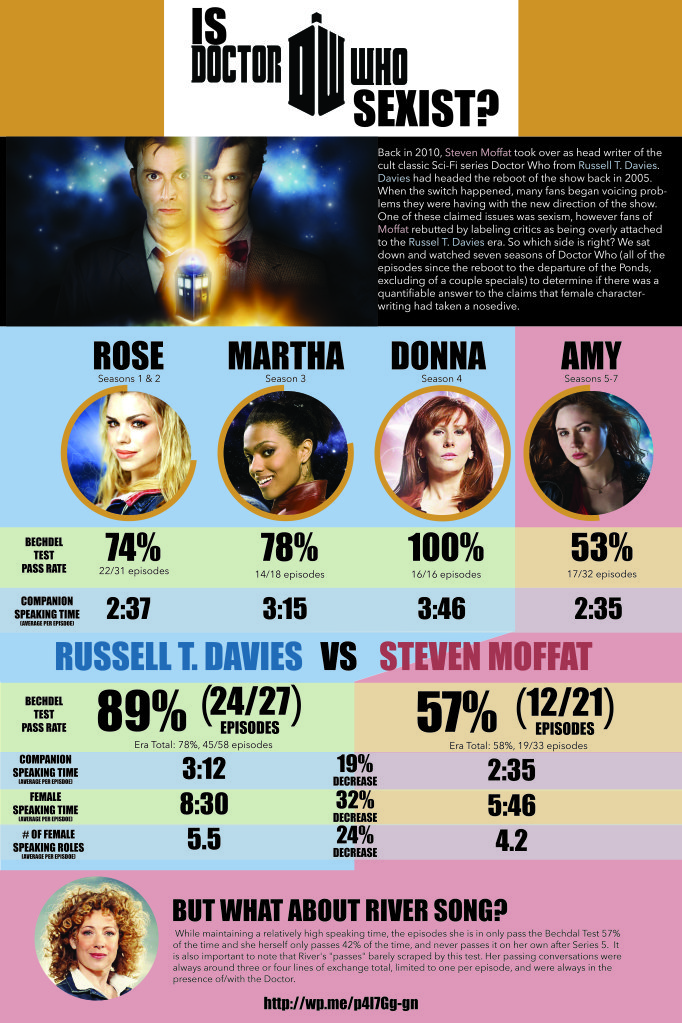 IS DOCTOR WHO SEXIST-01 2